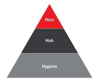 La piramide della video strategy secondo YouTube: dal Video Hero alla serie Video Hygiene